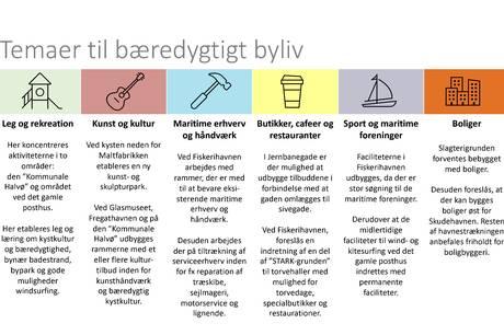 Grafikken viser temaerne til bæredygtigt byliv i Ebeltoft.