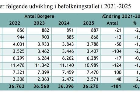 Borgmester ser flere forklaringer på, at befolkningsudviklingen i Norddjurs Kommune muligvis er på vej til at vende.