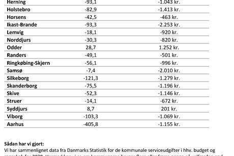 To kommuner i Region Midtjylland har brugt flere penge i 2020 på service pr. borger end budgetteret. Odder og Syddjurs, ifølge aktuel FOA-undersøgelse - men kan det nu passe?