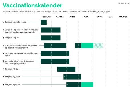 Mere end hver femte borger i de to Djurslands kommuner er færdigvaccineret